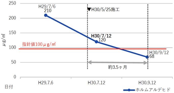 Health Bright Evolution ヘルスブライト エボリューション VOC分解