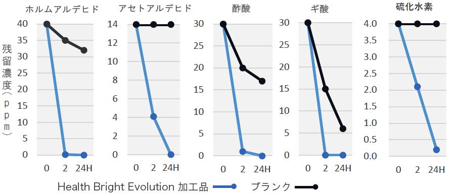 有害物質の減少効果実験データ【2時間で劇的に減少】