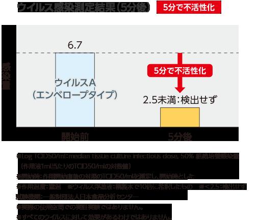 ウイルス感染測定結果(5分後)5分で不活性化
