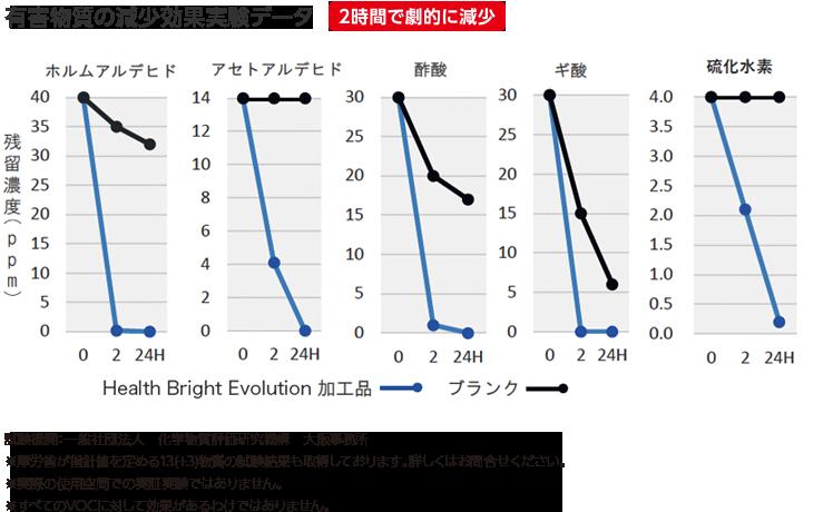 有害物質の減少効果実験データ 2時間で劇的に減少